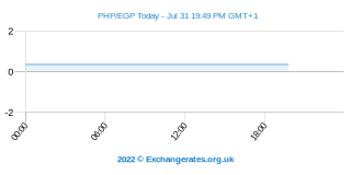 Peso philippin - Livre égyptienne Intraday Chart