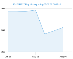 PHP IRR chart - 7 day