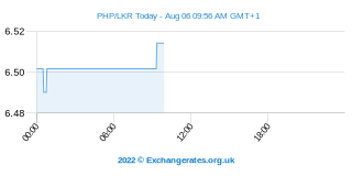 Peso filipino - Rúpia do Sri Lanka Intraday Chart