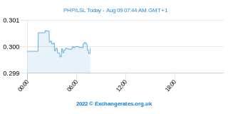 Peso philippin - Loti lesothan Intraday Chart