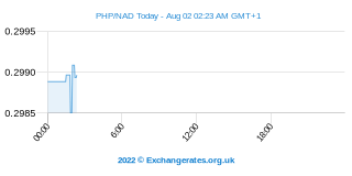 Peso filipino - Dólar namibiano Intraday Chart