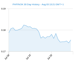 PHP NOK chart - 30 day