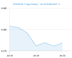PHP NOK chart - 7 day