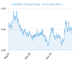 PHP NOK chart - 2 year