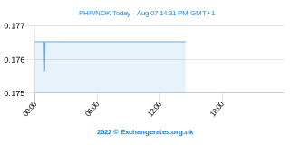 Peso philippin - Couronne norvégienne Intraday Chart
