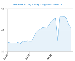 PHP PKR chart - 30 day