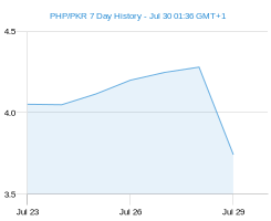 PHP PKR chart - 7 day