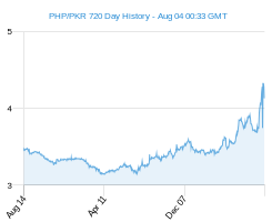 PHP PKR chart - 2 year