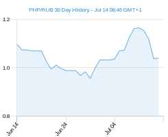 PHP RUB chart - 30 day