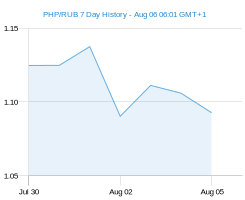 PHP RUB chart - 7 day
