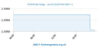 Peso philippin - Rouble russe Intraday Chart