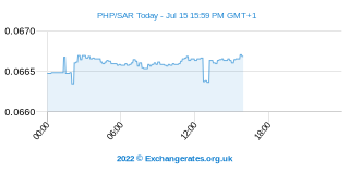 Philippinischer Peso - Saudi-Rial Intraday Chart