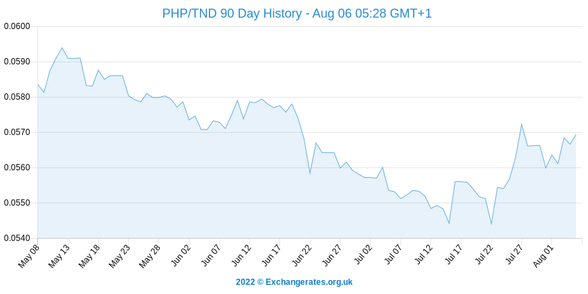 Peso philippin - Dinar Tunisien History Chart