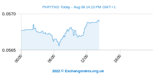 Peso philippin - Dinar Tunisien Intraday Chart