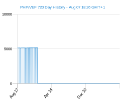 PHP VEF chart - 2 year
