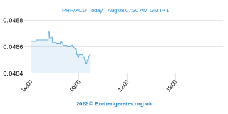 Peso philippin - Dollar des Caraïbes orientales Intraday Chart