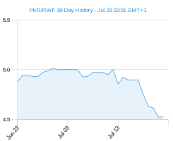 PKR RWF chart - 30 day