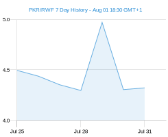 PKR RWF chart - 7 day