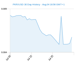 PKR USD chart - 30 day