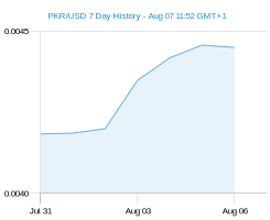 PKR USD chart - 7 day