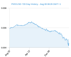 PKR USD chart - 2 year