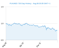 PLN AED chart - 2 year