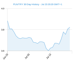 PLN TRY chart - 30 day