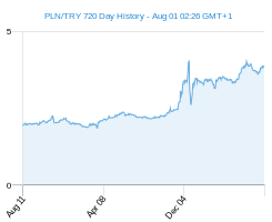 PLN TRY chart - 2 year