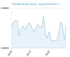 PYG AED chart - 30 day