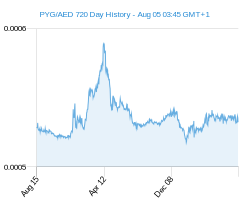 PYG AED chart - 2 year