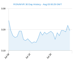 RON MVR chart - 30 day