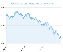 RON MVR chart - 2 year