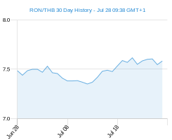 RON THB chart - 30 day