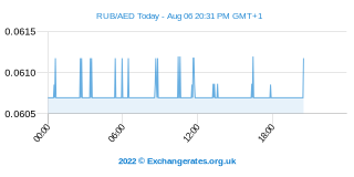 Russischer Rubel - UAE Dirham Intraday Chart