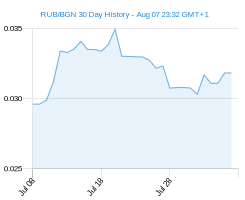 RUB BGN chart - 30 day