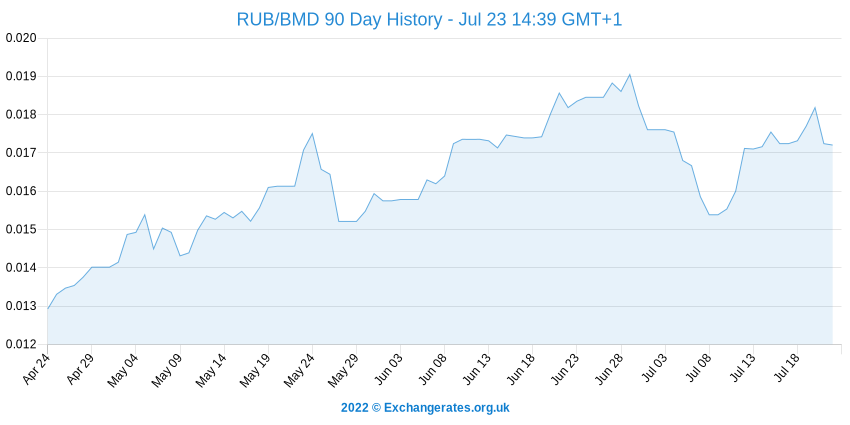 Rouble russe - Bermudes Dollar History Chart