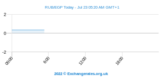 Rouble russe - Livre égyptienne Intraday Chart