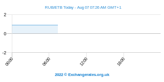 Rouble russe - Birr éthiopien Intraday Chart