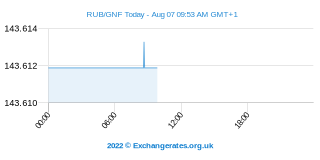Rouble russe - Guinée Franc Intraday Chart
