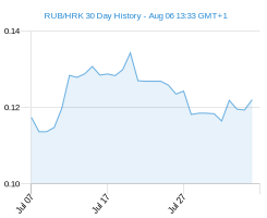 RUB HRK chart - 30 day