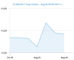 RUB HRK chart - 7 day