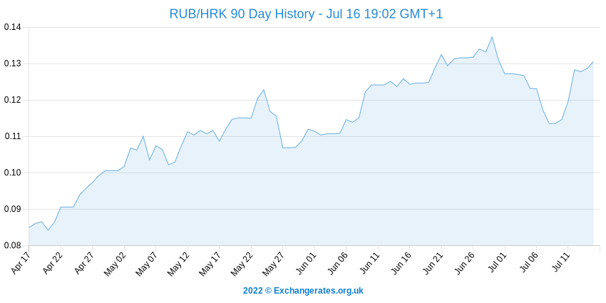 Rouble russe - Kuna croate History Chart