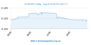 Rouble russe - Kuna croate Intraday Chart