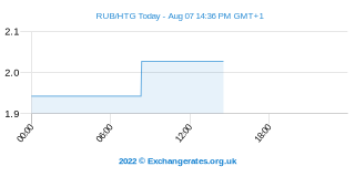 Rouble russe - Haïti Gourde Intraday Chart