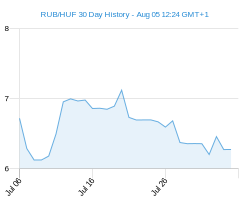 RUB HUF chart - 30 day