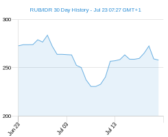 RUB IDR chart - 30 day
