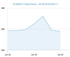 RUB IDR chart - 7 day