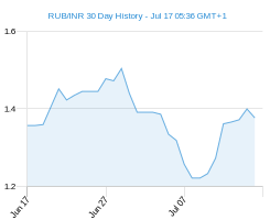 RUB INR chart - 30 day