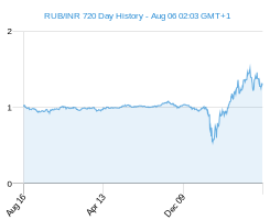 RUB INR chart - 2 year