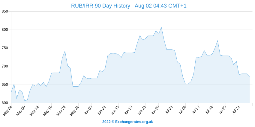 Rouble russe - Rial iranien History Chart